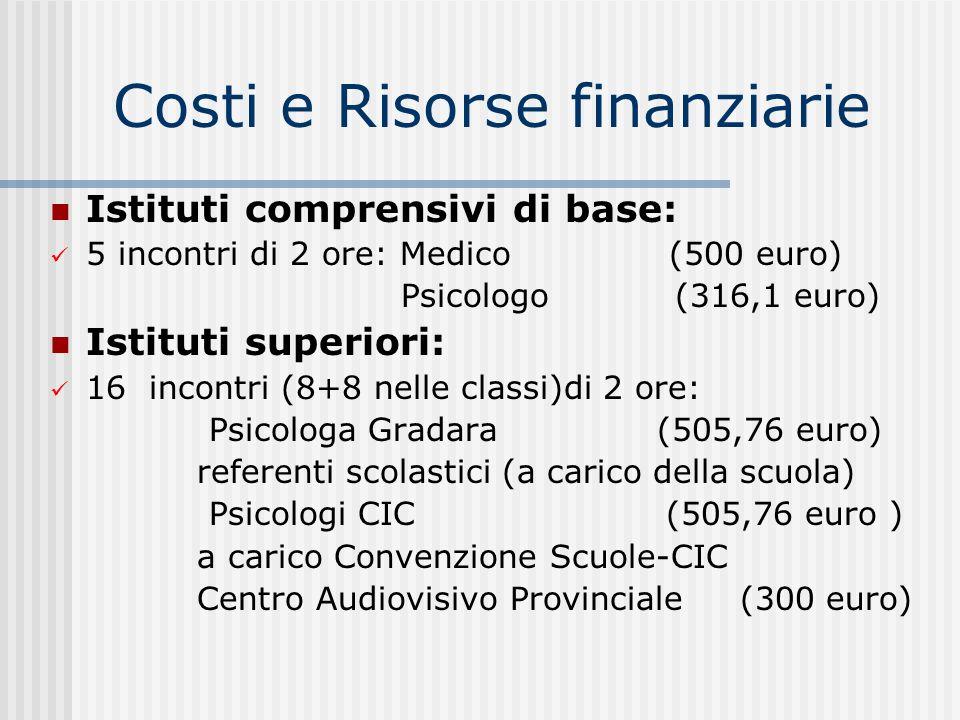 Costi e Risorse finanziarie Istituti comprensivi di base: 5 incontri di 2 ore: Medico (500 euro) Psicologo (316,1 euro) Istituti superiori: 16 incontr
