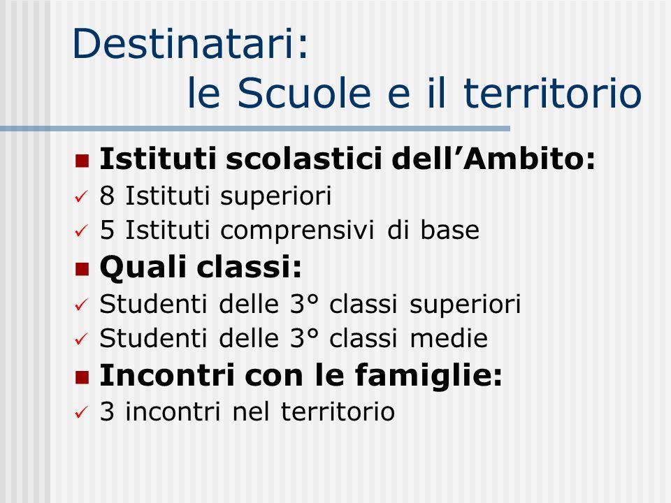 Destinatari: le Scuole e il territorio Istituti scolastici dellAmbito: 8 Istituti superiori 5 Istituti comprensivi di base Quali classi: Studenti dell