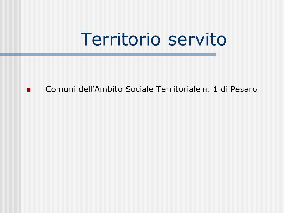 Territorio servito Comuni dellAmbito Sociale Territoriale n. 1 di Pesaro
