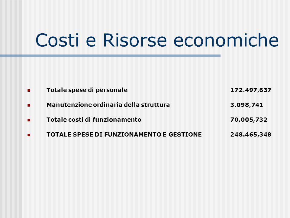 Costi e Risorse economiche Totale spese di personale172.497,637 Manutenzione ordinaria della struttura 3.098,741 Totale costi di funzionamento70.005,732 TOTALE SPESE DI FUNZIONAMENTO E GESTIONE 248.465,348