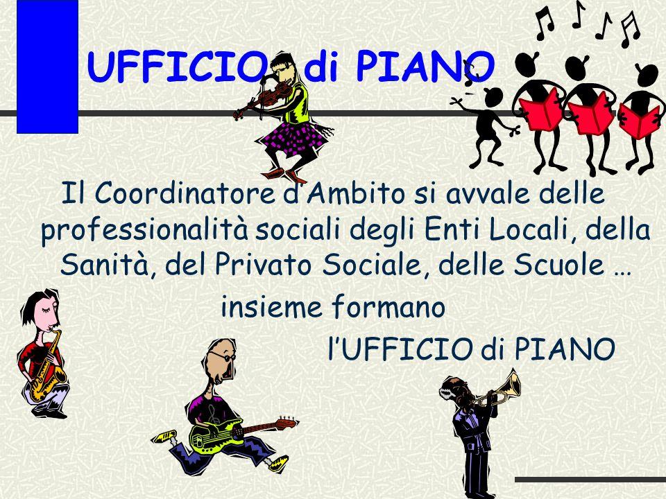 UFFICIO di PIANO Il Coordinatore dAmbito si avvale delle professionalità sociali degli Enti Locali, della Sanità, del Privato Sociale, delle Scuole … insieme formano lUFFICIO di PIANO