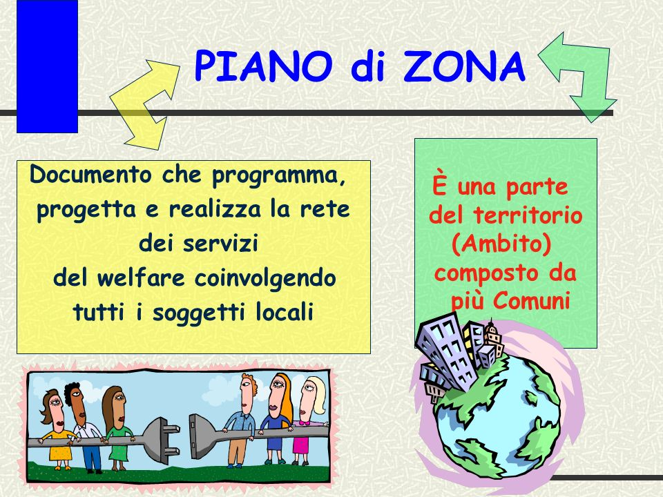PIANO di ZONA Documento che programma, progetta e realizza la rete dei servizi del welfare coinvolgendo tutti i soggetti locali È una parte del territorio (Ambito) composto da più Comuni