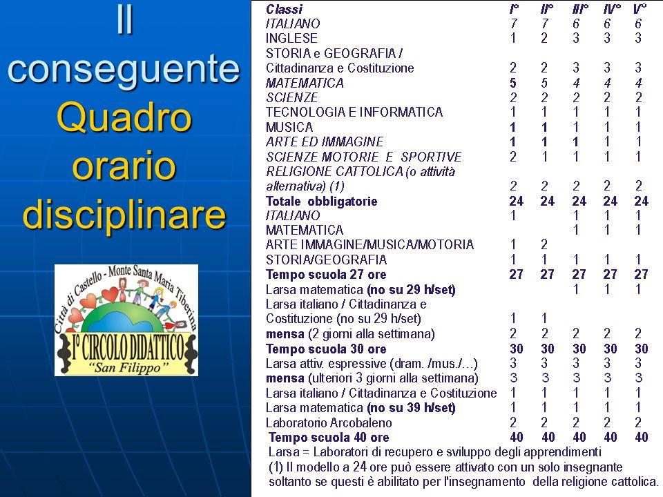 Modello generale di organizzazione delle discipline nella scuola primaria (1) il modello a 24 ore può essere attivato con un solo insegnante soltanto