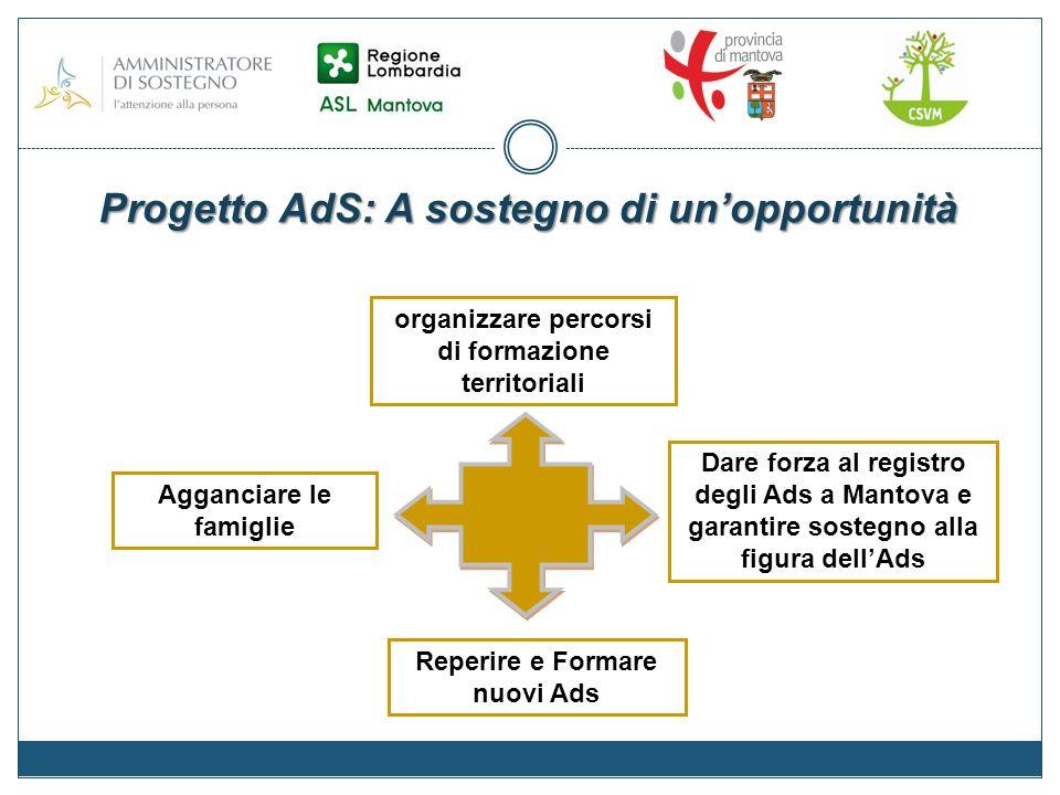 Progetto AdS: A sostegno di unopportunità Reperire e Formare nuovi Ads organizzare percorsi di formazione territoriali Dare forza al registro degli Ads a Mantova e garantire sostegno alla figura dellAds Agganciare le famiglie