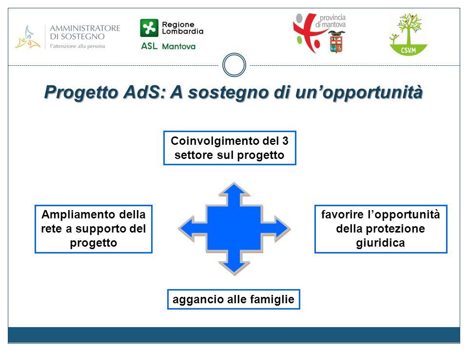 Progetto AdS: A sostegno di unopportunità Coinvolgimento del 3 settore sul progetto aggancio alle famiglie favorire lopportunità della protezione giuridica Ampliamento della rete a supporto del progetto