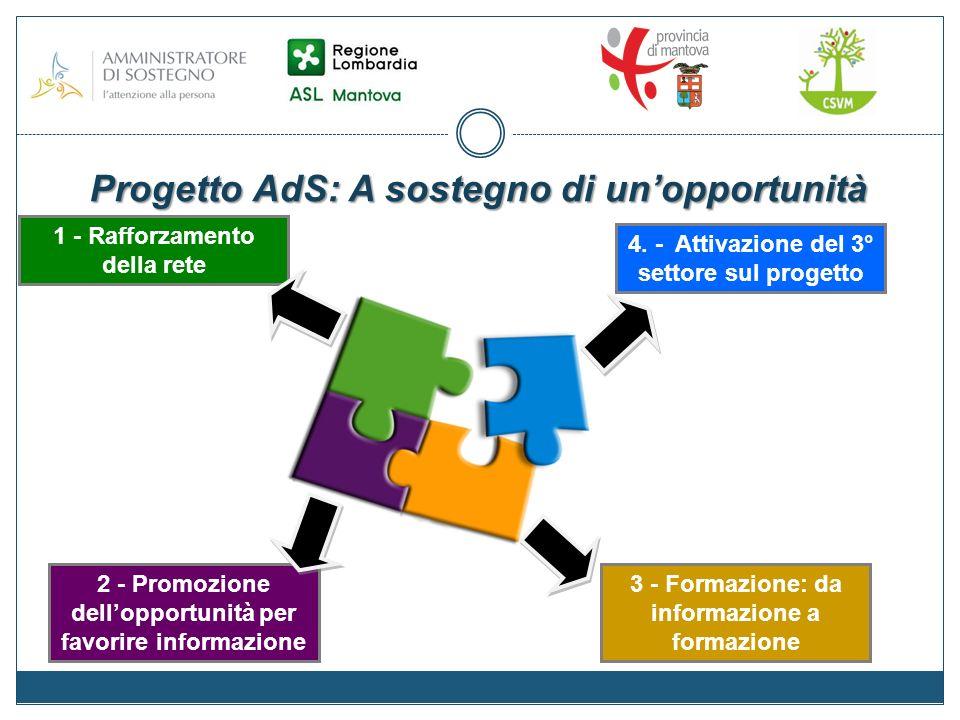 Progetto AdS: A sostegno di unopportunità Obiettivo 1 attivazione del tavolo esecutivo ed istituzionale di progetto potenziamento dei rapporti con le istituzioni: ASL e PROVINCIA di Mantova Ampliamento della rete ed attivazione delle reti territoriali rafforzamento della rete:dialogo e coesione