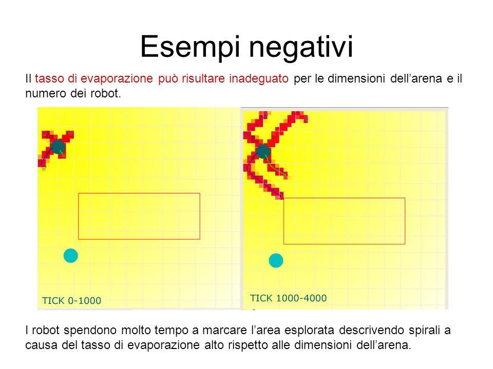 Esempi negativi Il tasso di evaporazione può risultare inadeguato per le dimensioni dellarena e il numero dei robot. I robot spendono molto tempo a ma