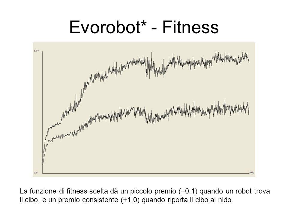 Evorobot* - Fitness La funzione di fitness scelta dà un piccolo premio (+0.1) quando un robot trova il cibo, e un premio consistente (+1.0) quando rip