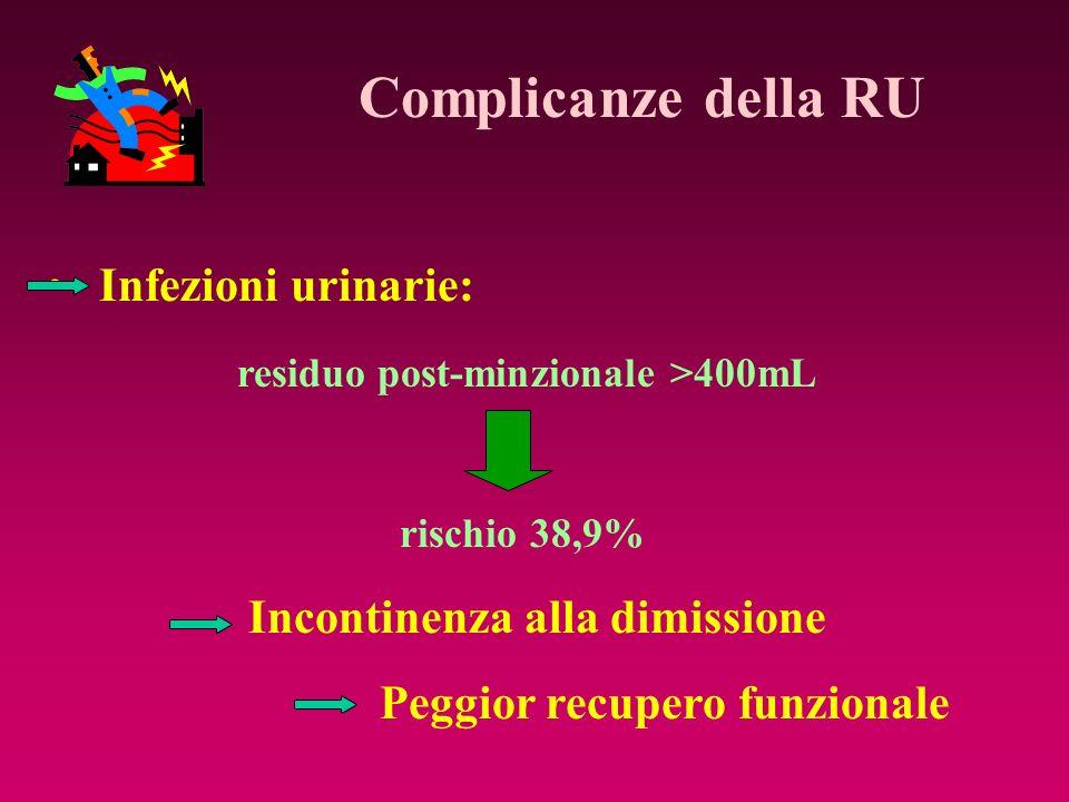 Complicanze della RU Infezioni urinarie: residuo post-minzionale >400mL rischio 38,9% Incontinenza alla dimissione Peggior recupero funzionale