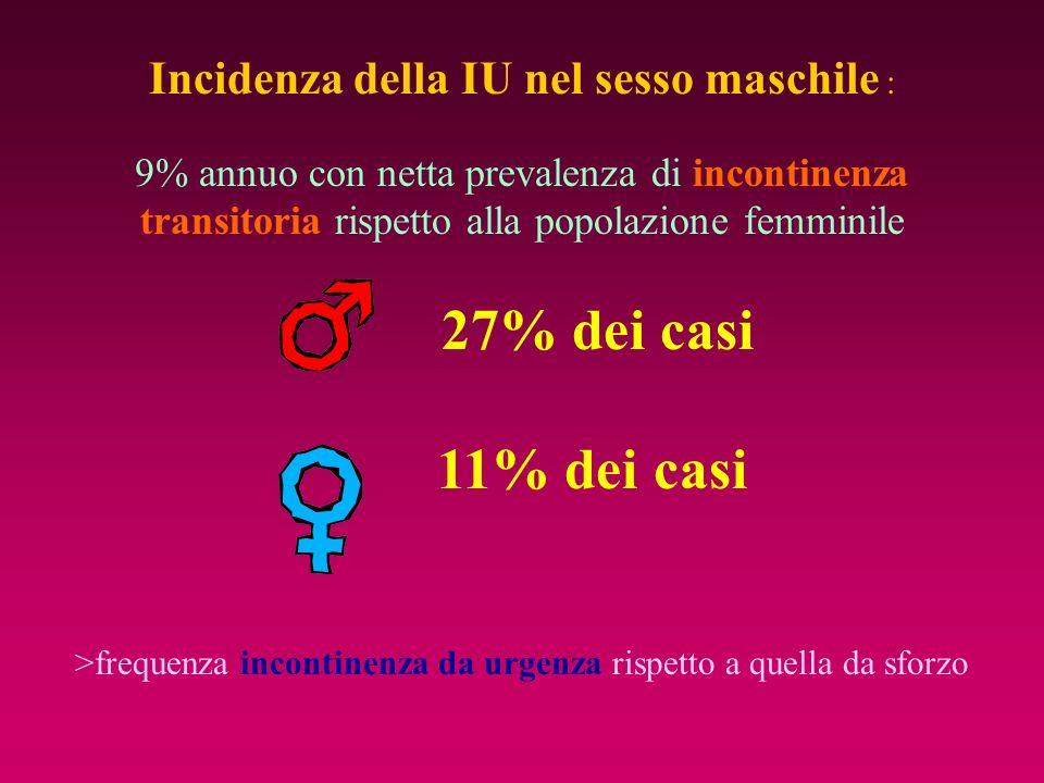 Incidenza della IU nel sesso maschile : 9% annuo con netta prevalenza di incontinenza transitoria rispetto alla popolazione femminile 27% dei casi 11%