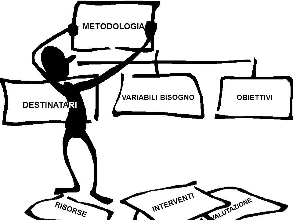 VALUTAZIONE METODOLOGIA DESTINATARI VARIABILI BISOGNO OBIETTIVI INTERVENTI RISORSE