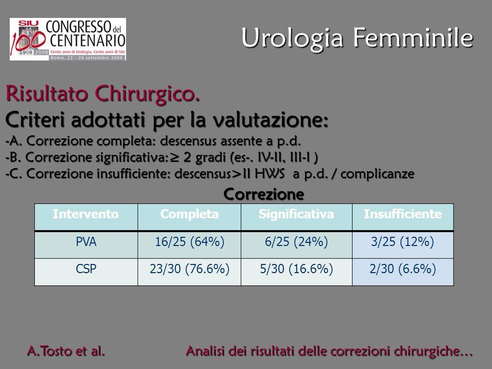 Urologia Femminile A.Tosto et al Risultati delle correzioni A.Tosto et al Risultati delle correzioni A.Tosto et al. Analisi dei risultati delle correz