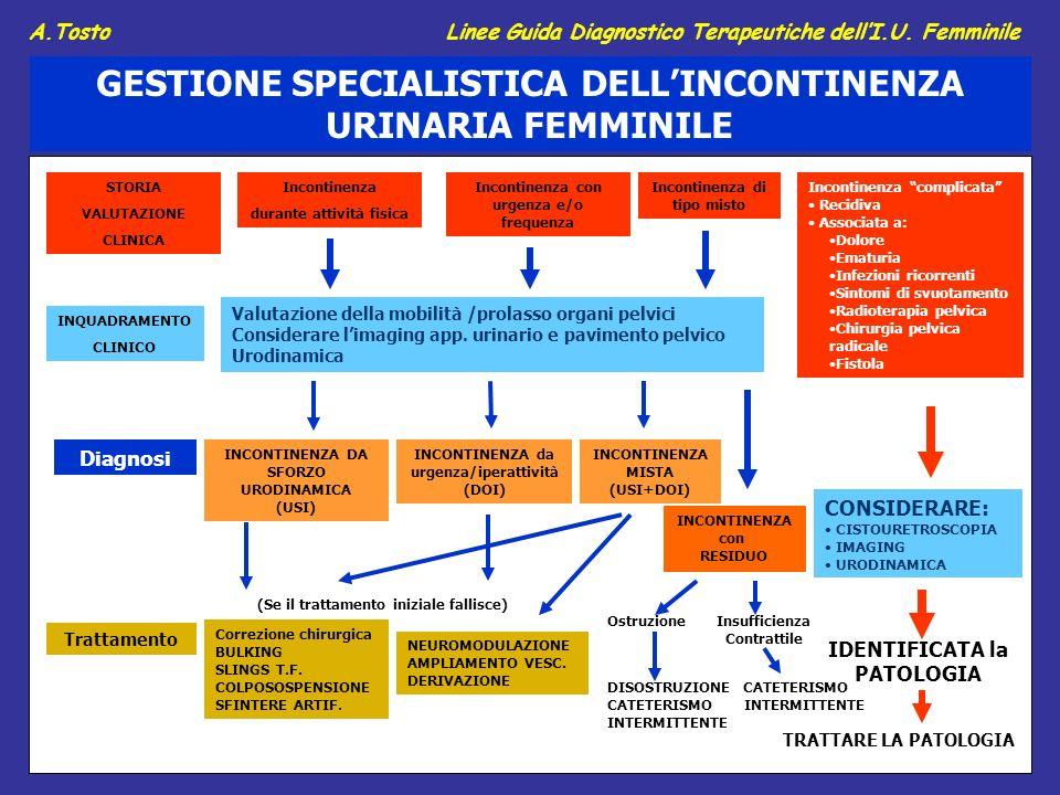 Incontinenza complicata Recidiva Associata a: Dolore Ematuria Infezioni ricorrenti Sintomi di svuotamento Radioterapia pelvica Chirurgia pelvica radic