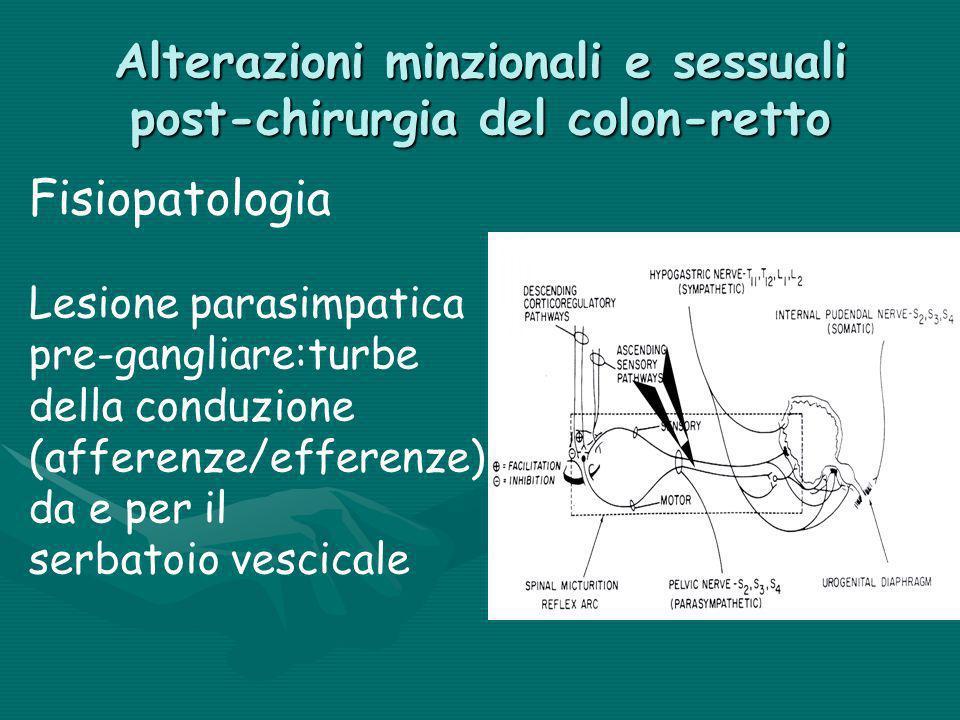 Alterazioni minzionali e sessuali post-chirurgia del colon-retto Fisiopatologia Lesione parasimpatica pre-gangliare:turbe della conduzione (afferenze/