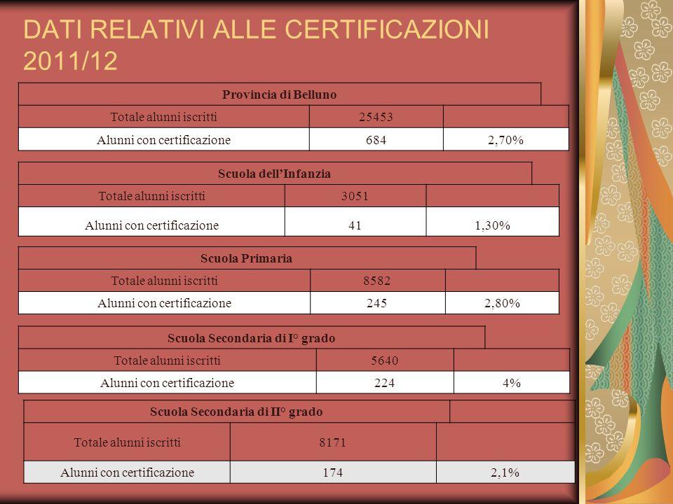 CERTIFICAZIONI NEL TERRITORIO Distretto 1 Cadore Totale alunni iscritti4098 Alunni con certificazione651,60% Distretto 2 Agordo Totale alunni iscritti2266 Alunni con certificazione542,40% Distretto 3 Belluno Totale alunni iscritti9463 Alunni con certificazione2032,10% Distretto 4 Feltre Totale alunni iscritti9624 Alunni con certificazione3363,5%