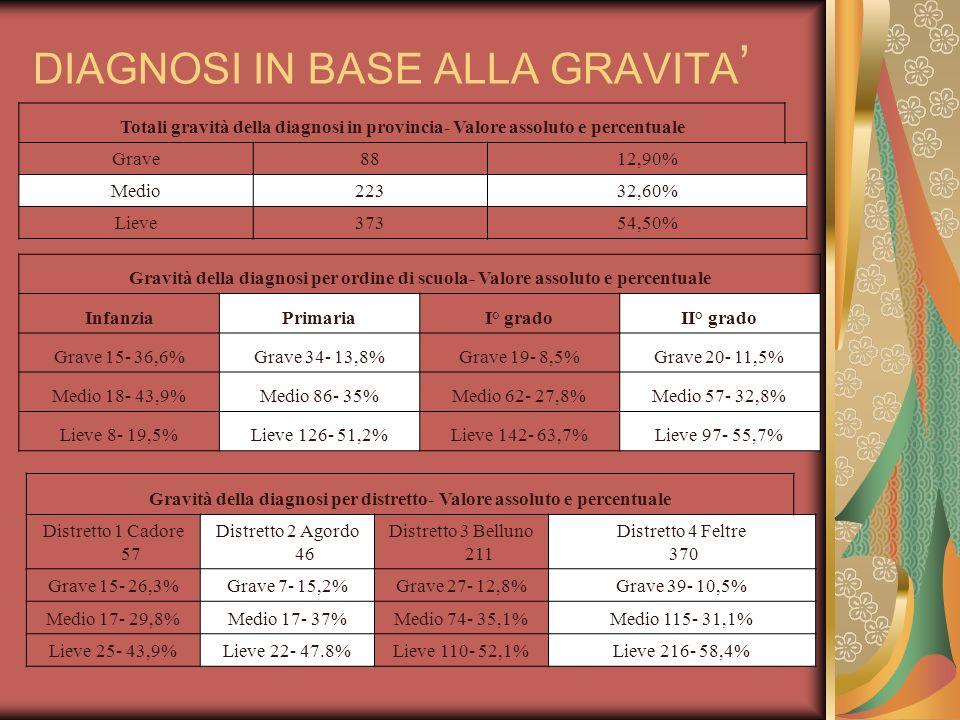 TIPO DI DIAGNOSI Tipo di diagnosi in provincia- Totali valore assoluto e percentuale Asse I 281- 23,4%Asse II 221- 18,4% Asse III 499- 41,6%Asse IV 199- 16,6% Tipo di diagnosi per ordine di scuola- Valore assoluto e percentuale InfanziaPrimariaI° gradoII° grado Asse I 12- 15%Asse I 96- 21,5%Asse I 102- 25,8%Asse I 71- 25,4% Asse II 15- 18,8%Asse II 74- 16,6%Asse II 73- 18,5%Asse II 59- 21,1% Asse III 27- 33,8% Asse III 190- 42,6% Asse III 169- 42,8%Asse III 113- 45% Asse IV 26- 32,5%Asse IV 86- 19,3%Asse IV 51- 12,9%Asse IV 36- 12,9%