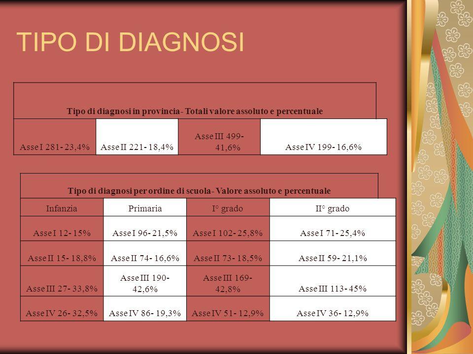 TIPO DI DIAGNOSI NEI TERRITORI Tipo di diagnosi nel Distretto 1 Cadore- Valore assoluto e percentuale Asse I 18- 17,2%Asse II 24- 24,3%Asse III 40- 40,2%Asse IV 17- 17,2% Tipo di diagnosi nel Distretto 2 Agordo- Valore assoluto e percentuale Asse I 12- 17,6%Asse II 10- 14.2%Asse III 26- 38,2%Asse IV 18- 26,5% Tipo di diagnosi nel Distretto 3 Belluno- Valore assoluto e percentuale Asse I 104- 25,6%Asse II 80- 19,7% Asse III 136- 33,5%Asse IV 83- 20,4% Tipo di diagnosi nel Distretto 4 Feltre- Valore assoluto e percentuale Asse I 147- 23,1%Asse II 107- 16,8% Asse III 297- 46,7%Asse IV 81- 12,7%