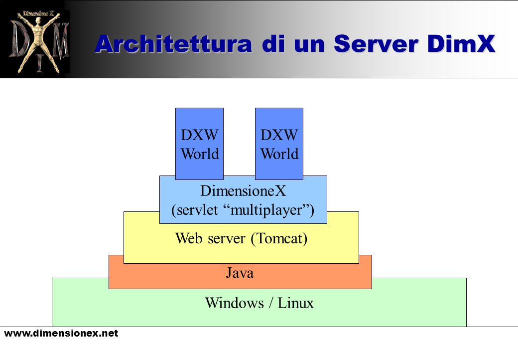 www.dimensionex.net Windows / Linux Architettura di un Server DimX Java Web server (Tomcat) DimensioneX (servlet multiplayer) DXW World