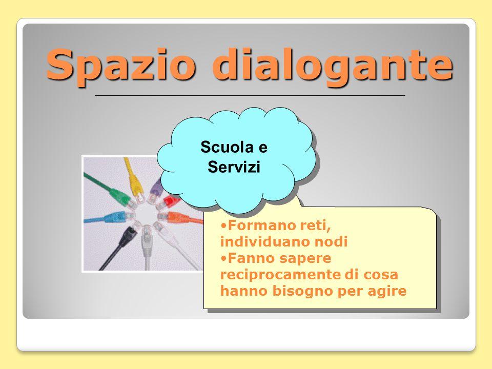 Spazio dialogante Formano reti, individuano nodi Fanno sapere reciprocamente di cosa hanno bisogno per agire Formano reti, individuano nodi Fanno sape