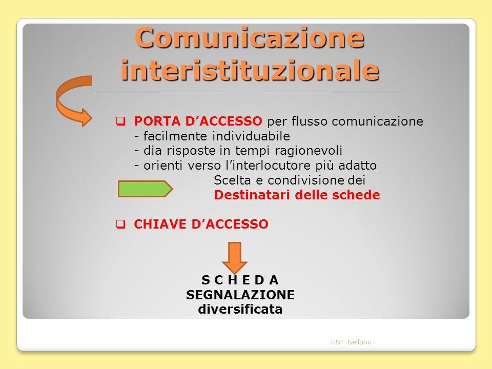 Comunicazione interistituzionale UST Belluno PORTA DACCESSO per flusso comunicazione - facilmente individuabile - dia risposte in tempi ragionevoli -