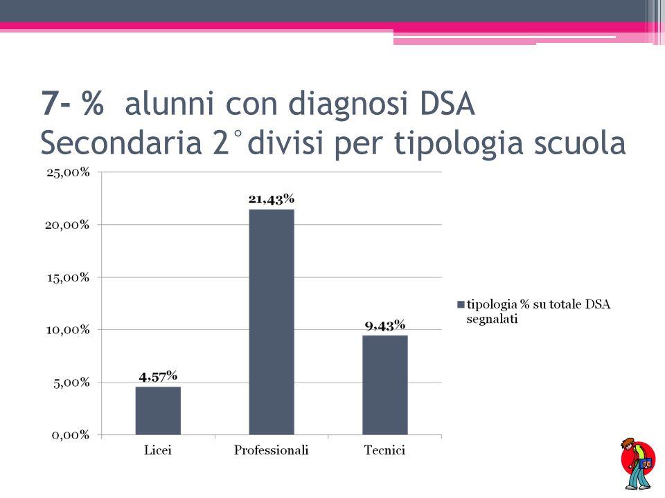 7- % alunni con diagnosi DSA Secondaria 2°divisi per tipologia scuola