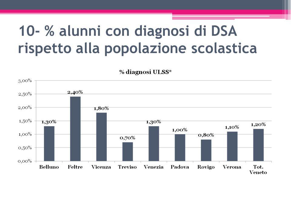 10- % alunni con diagnosi di DSA rispetto alla popolazione scolastica