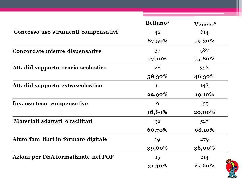 Belluno* Veneto* Concesso uso strumenti compensativi42614 87,50%79,30% Concordate misure dispensative 37587 77,10%75,80% Att.