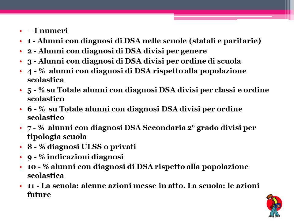 – I numeri 1 - Alunni con diagnosi di DSA nelle scuole (statali e paritarie) 2 - Alunni con diagnosi di DSA divisi per genere 3 - Alunni con diagnosi di DSA divisi per ordine di scuola 4 - % alunni con diagnosi di DSA rispetto alla popolazione scolastica 5 - % su Totale alunni con diagnosi DSA divisi per classi e ordine scolastico 6 - % su Totale alunni con diagnosi DSA divisi per ordine scolastico 7 - % alunni con diagnosi DSA Secondaria 2° grado divisi per tipologia scuola 8 - % diagnosi ULSS o privati 9 - % indicazioni diagnosi 10 - % alunni con diagnosi di DSA rispetto alla popolazione scolastica 11 - La scuola: alcune azioni messe in atto.