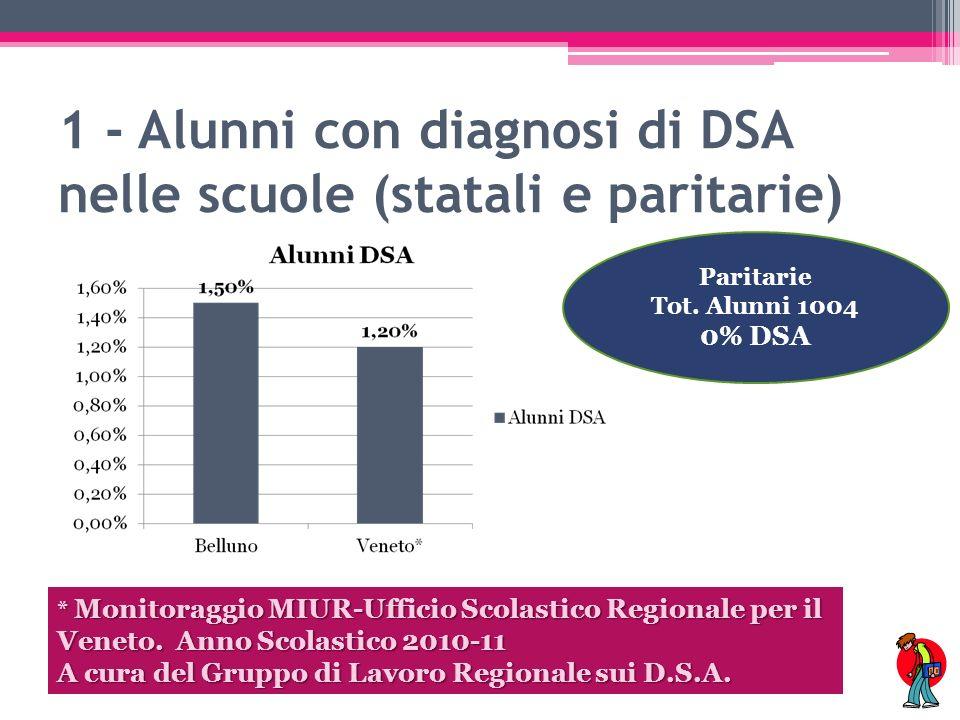 2 - Alunni con diagnosi di DSA divisi per genere