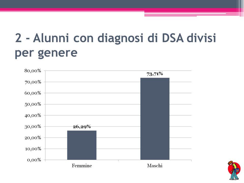 3 - Alunni con diagnosi di DSA divisi per ordine di scuola
