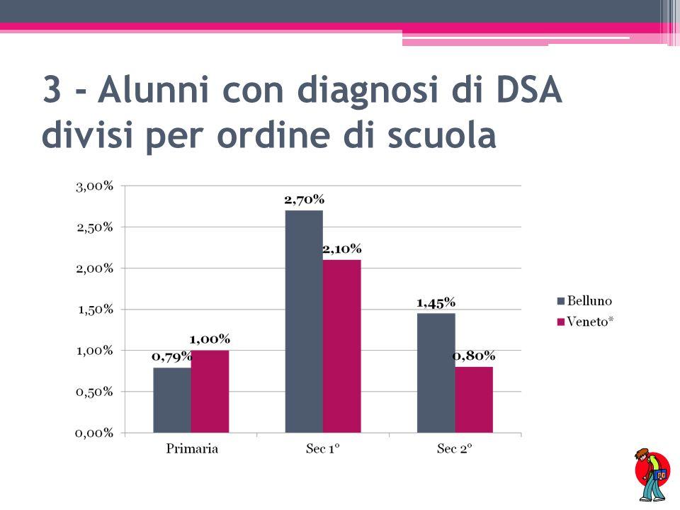 4- % alunni con diagnosi di DSA rispetto alla popolazione scolastica