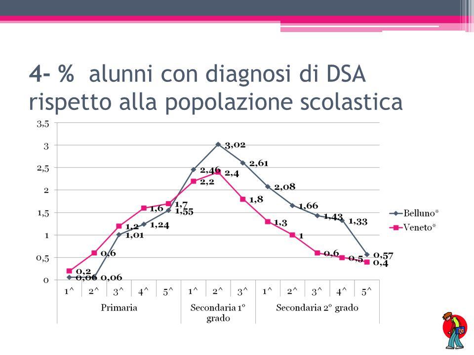 5- % su Totale alunni con diagnosi DSA divisi per classi e ordine scolastico
