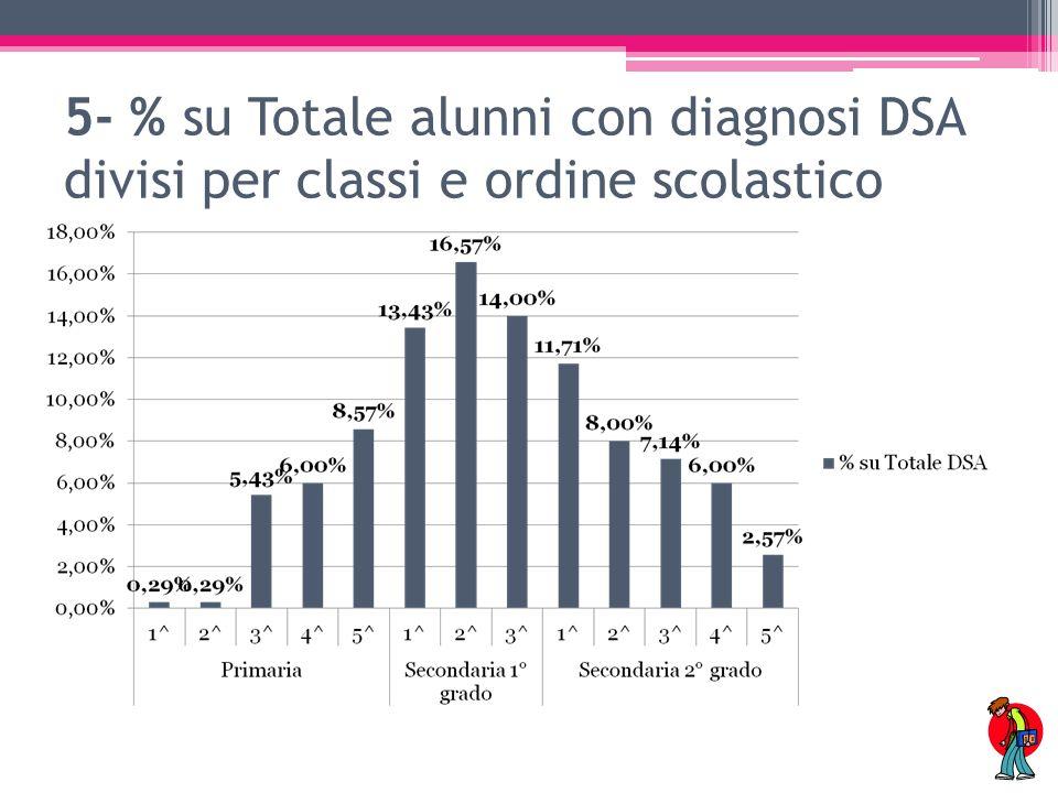 6- % su Totale alunni con diagnosi DSA divisi per ordine scolastico