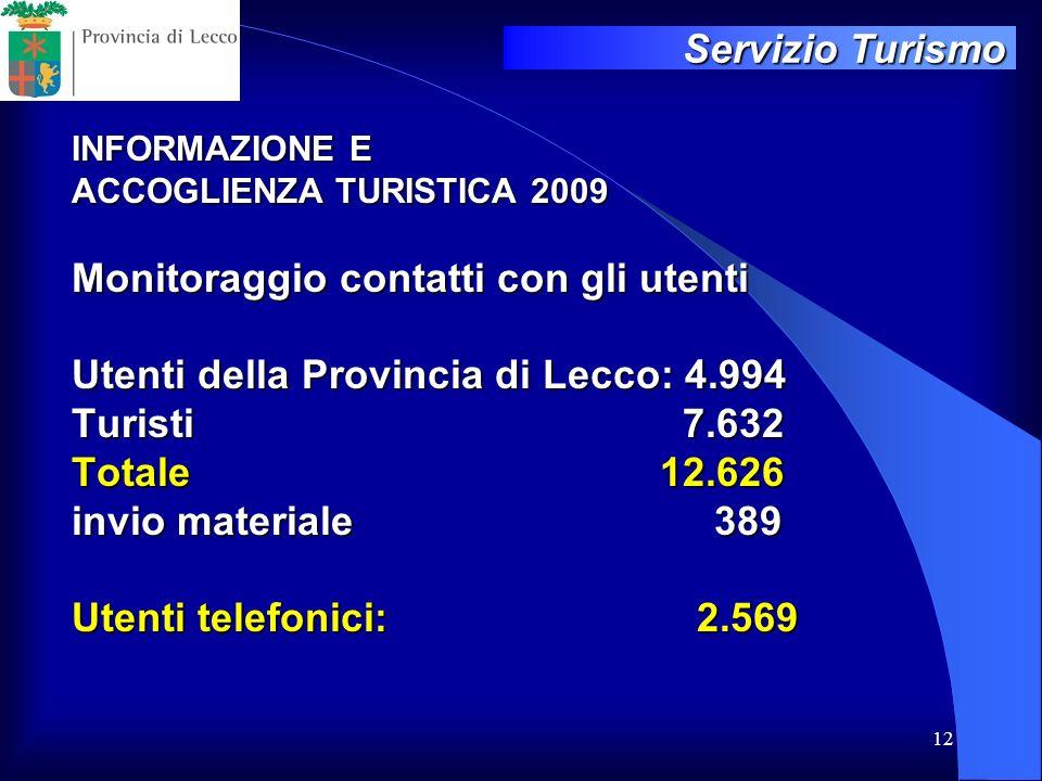 12 INFORMAZIONE E ACCOGLIENZA TURISTICA 2009 Monitoraggio contatti con gli utenti Utenti della Provincia di Lecco: 4.994 Turisti 7.632 Totale 12.626 i