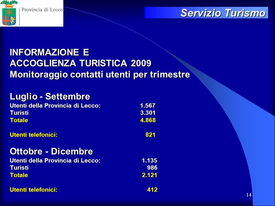 14 INFORMAZIONE E ACCOGLIENZA TURISTICA 2009 Monitoraggio contatti utenti per trimestre Luglio - Settembre Utenti della Provincia di Lecco: 1.567 Turi