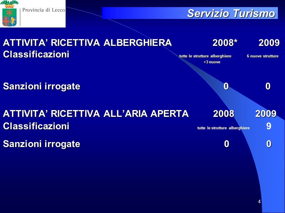4 ATTIVITA RICETTIVA ALBERGHIERA 2008* 2009 Classificazioni tutte le strutture alberghiere 6 nuove strutture +3 nuove Sanzioni irrogate 0 0 ATTIVITA R