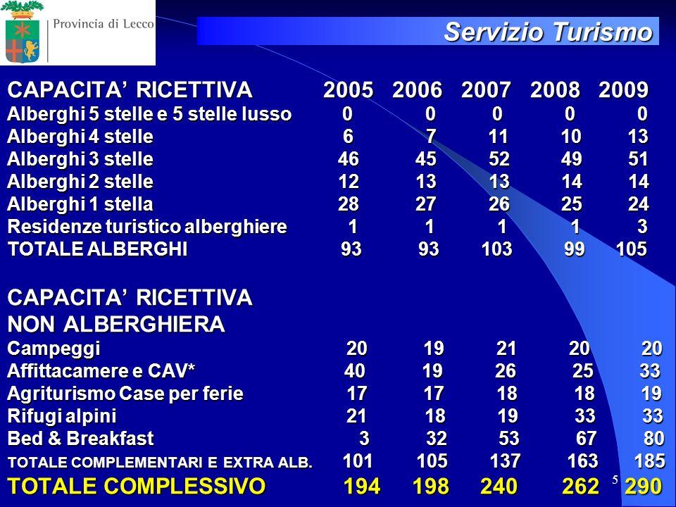 5 CAPACITA RICETTIVA 2005 2006 2007 2008 2009 Alberghi 5 stelle e 5 stelle lusso 0 0 0 0 0 Alberghi 4 stelle 6 7 11 10 13 Alberghi 3 stelle 46 45 52 4