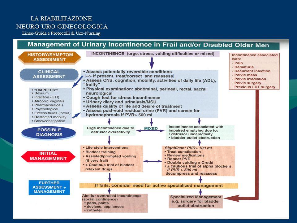 LA RIABILITAZIONE NEURO-URO-GINECOLOGICA NEURO-URO-GINECOLOGICA Linee-Guida e Protocolli di Uro-Nursing