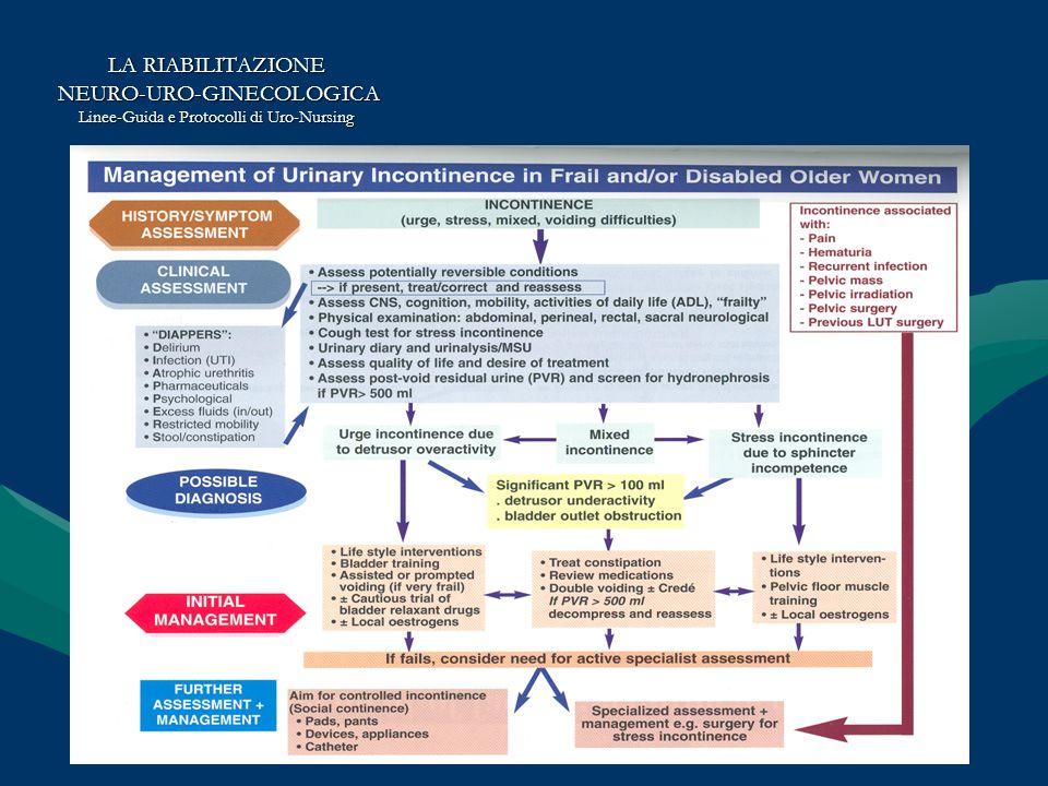 LA RIABILITAZIONE NEURO-URO-GINECOLOGICA NEURO-URO-GINECOLOGICA Linee-Guida e Protocolli di Uro-Nursing Tecniche e Procedure per la riabilitazione urologica funzionale Obiettivo: Continenza Indipendente Esercizi per il pavimento pelvico Biofeedback ed Elettrostimolazione Funzionale Cateterismo intermittente pulito (ed autocateterismo) Training vescicale Obiettivo: Continenza Dipendente Prompted Voiding Scheduled Toiletting