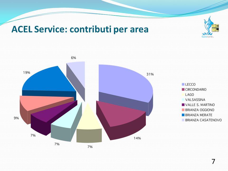 ACEL Service: contributi per area 6 Il 31% delle risorse sono state indirizzate ad iniziative svoltesi nel Capoluogo provinciale.