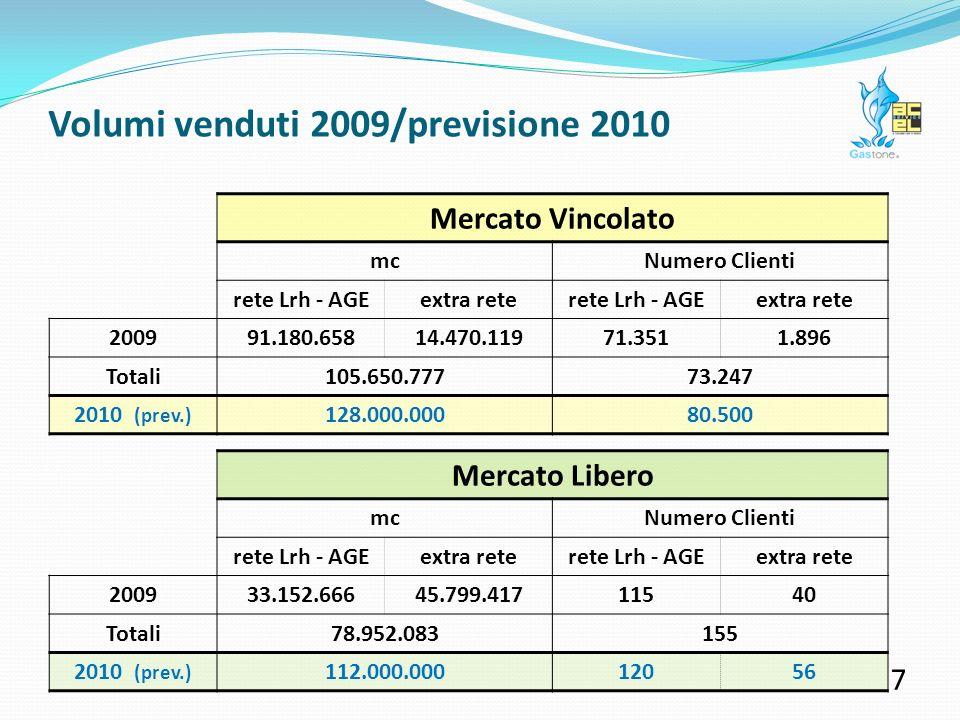 ANNO Vettoriato da rete Lrh quota di mercato su territorio Lrh Totale venduto su rete Lrh Venduto su altre reti Totale venduto ACEL Service Venduto su altre reti / totale venduto 2000126.273.310100,00%126.273.3100 0% 2001130.975.20998,54%129.063.9800 0% 2002127.597.40893,23%118.957.7190 0% 2003136.600.08693,12%127.103.202104.310127.207.5120,082% 2004143.867.90192,98%133.897.199753.752134.650.9510,655% 2005147.076.97393,16%137.015.2695.598.194142.613.4633,92% 2006144.511.66789,83%129.817.44122.044.225151.861.66614,51% 2007136.365.13086,50%117.962.04221.911.002139.873.04415,66% 2008151.604.82588,70%134.482.28338.770.260173.252.54322,37% 2009146.442.41584,15%123.238.58161.364.279184.602.86033,24% 6 ACEL Service: volumi venduti