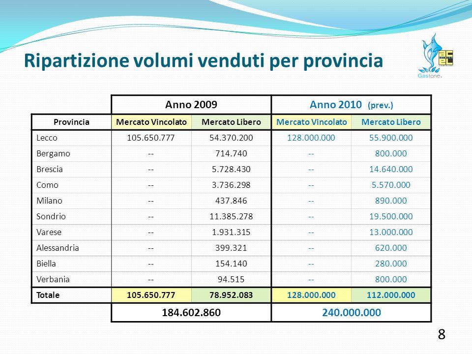 Anno 2009Anno 2010 (prev.) ProvinciaMercato VincolatoMercato LiberoMercato VincolatoMercato Libero Lecco105.650.77754.370.200128.000.00055.900.000 Bergamo--714.740--800.000 Brescia--5.728.430--14.640.000 Como--3.736.298--5.570.000 Milano--437.846--890.000 Sondrio--11.385.278--19.500.000 Varese--1.931.315--13.000.000 Alessandria--399.321--620.000 Biella--154.140--280.000 Verbania--94.515--800.000 Totale105.650.77778.952.083128.000.000112.000.000 184.602.860240.000.000 Ripartizione volumi venduti per provincia 8