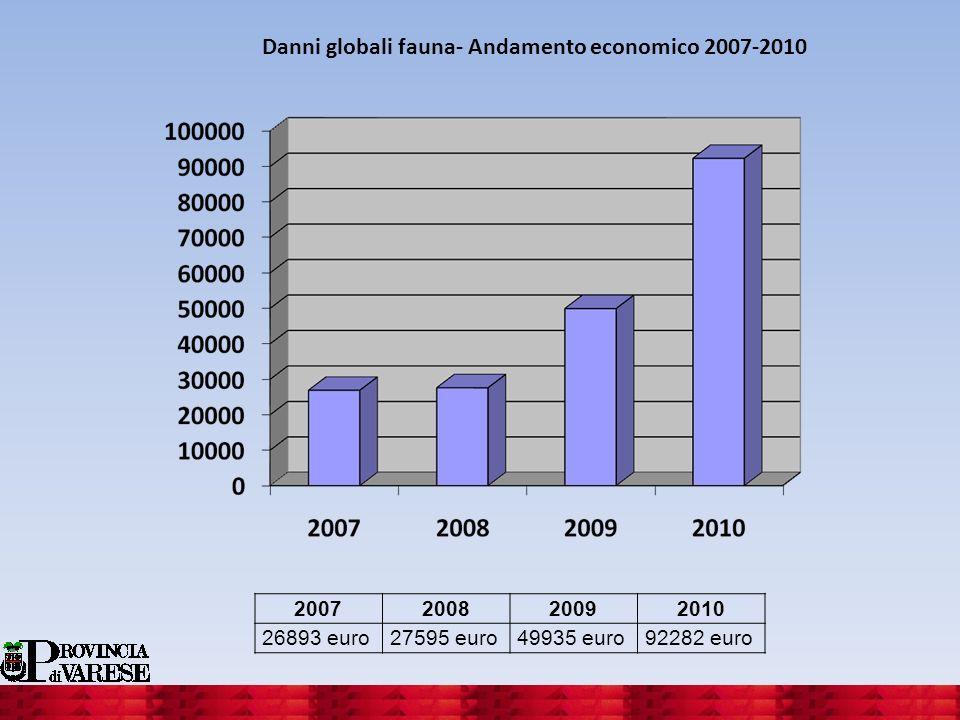 Danni globali fauna- Andamento economico 2007-2010 2007200820092010 26893 euro27595 euro49935 euro92282 euro