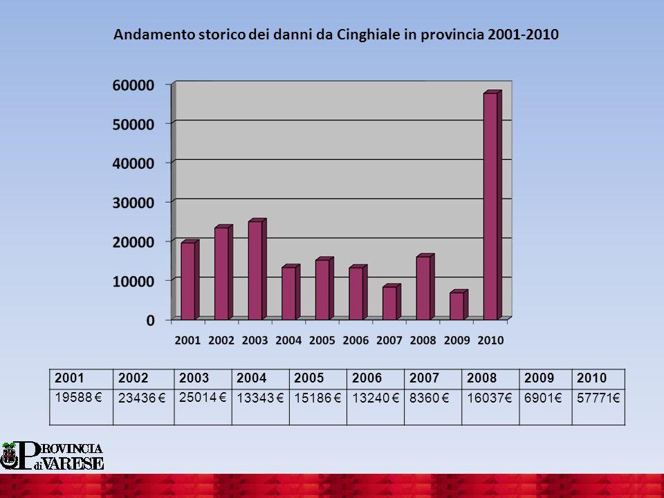 Andamento storico dei danni da Cinghiale in provincia 2001-2010 2001200220032004200520062007200820092010 19588 23436 25014 13343 15186 13240 8360 1603
