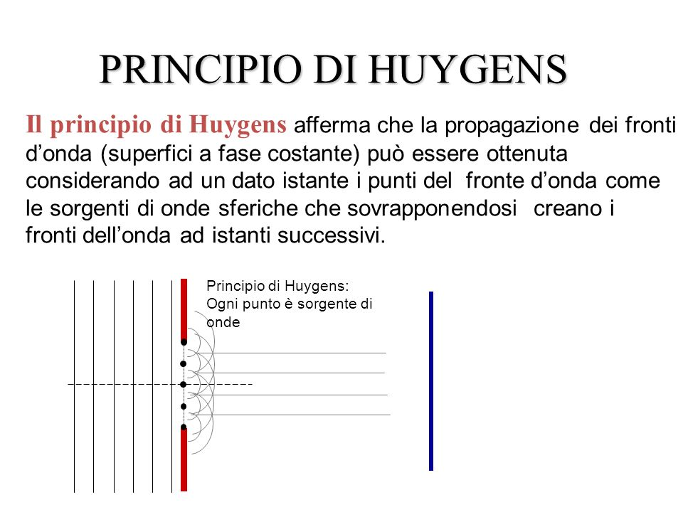 PRINCIPIO DI HUYGENS Il principio di Huygens afferma che la propagazione dei fronti donda (superfici a fase costante) può essere ottenuta considerando