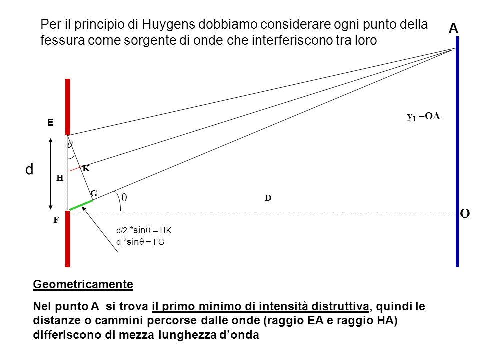 d d/2 *sin HK d *sin FG D y 1 =OA E F H K G O A Geometricamente Nel punto A si trova il primo minimo di intensità distruttiva, quindi le distanze o ca