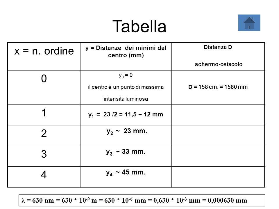 Tabella x = n. ordine y = Distanze dei minimi dal centro (mm) Distanza D schermo-ostacolo 0 y 0 = 0 il centro è un punto di massima intensità luminosa