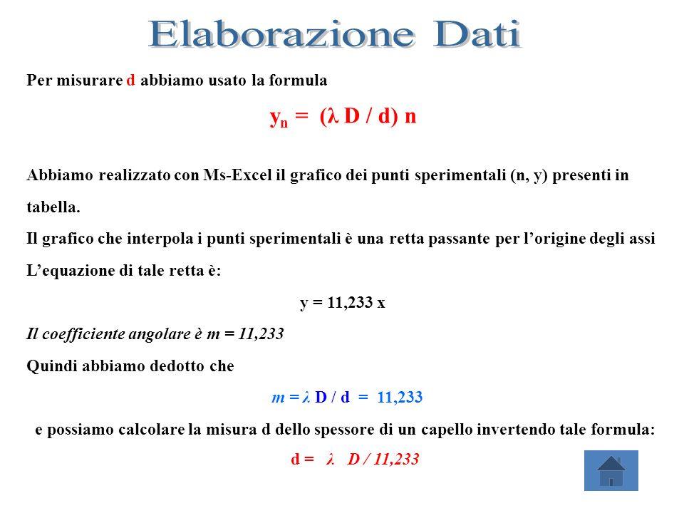 Per misurare d abbiamo usato la formula y n = (λ D / d) n Abbiamo realizzato con Ms-Excel il grafico dei punti sperimentali (n, y) presenti in tabella
