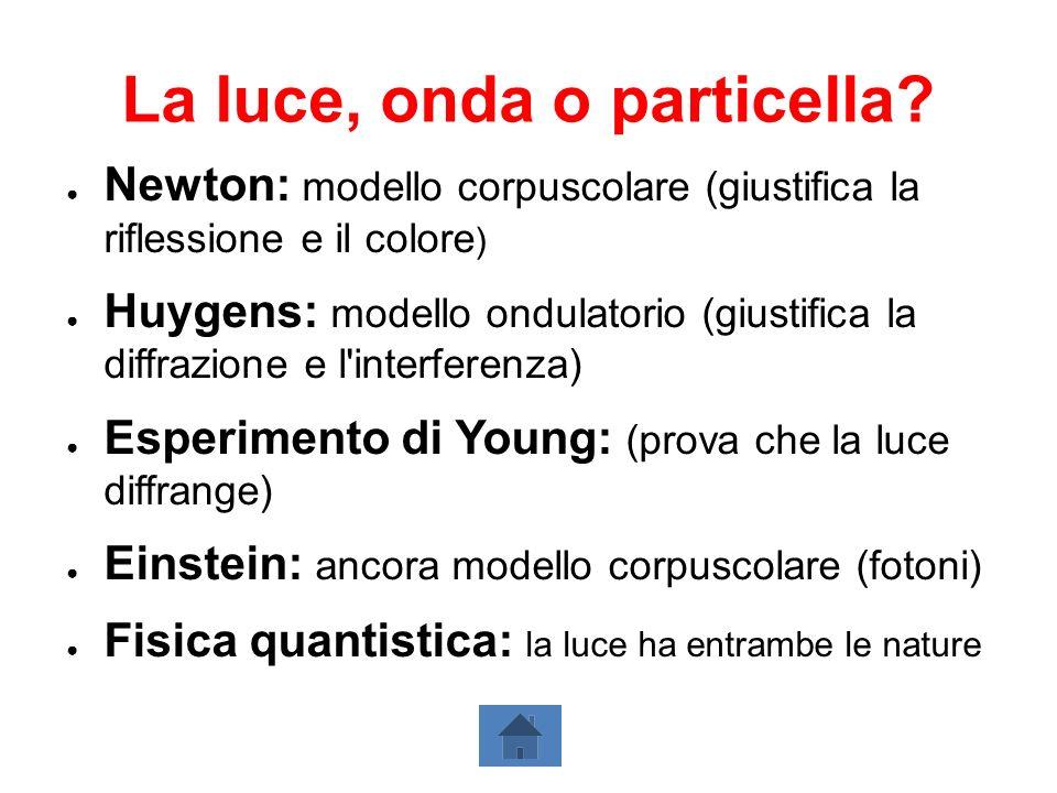 La luce, onda o particella? Newton: modello corpuscolare (giustifica la riflessione e il colore ) Huygens: modello ondulatorio (giustifica la diffrazi