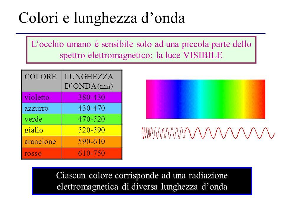 Colori e lunghezza donda Ciascun colore corrisponde ad una radiazione elettromagnetica di diversa lunghezza donda COLORELUNGHEZZA D ONDA (nm) violetto